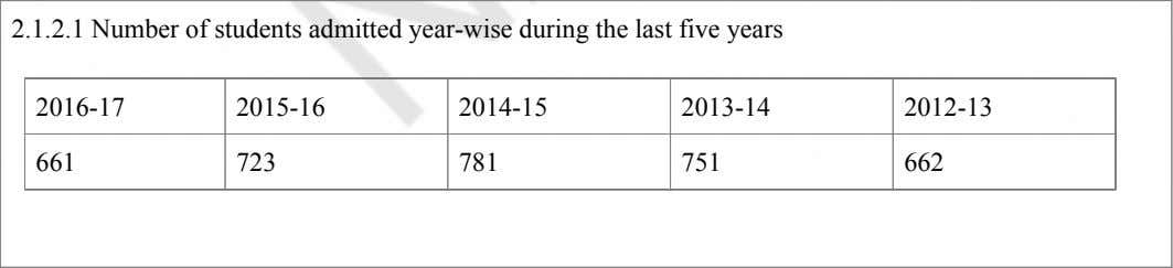 2.1.2.1 Number of students admitted year-wise during the last five years 2016-17 2015-16 2014-15 2013-14