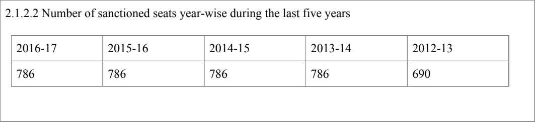 2.1.2.2 Number of sanctioned seats year-wise during the last five years 2016-17 2015-16 2014-15 2013-14