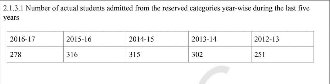 2.1.3.1 Number of actual students admitted from the reserved categories year-wise during the last five