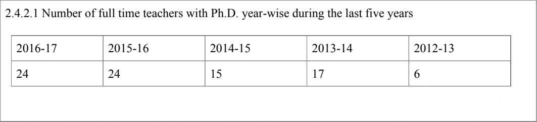 2.4.2.1 Number of full time teachers with Ph.D. year-wise during the last five years 2016-17