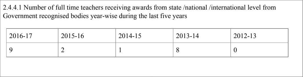 2.4.4.1 Number of full time teachers receiving awards from state /national /international level from Government