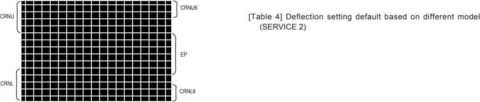 CRNU6 CRNU [Table 4] Deflection setting default based on different model (SERVICE 2) EP CRNL