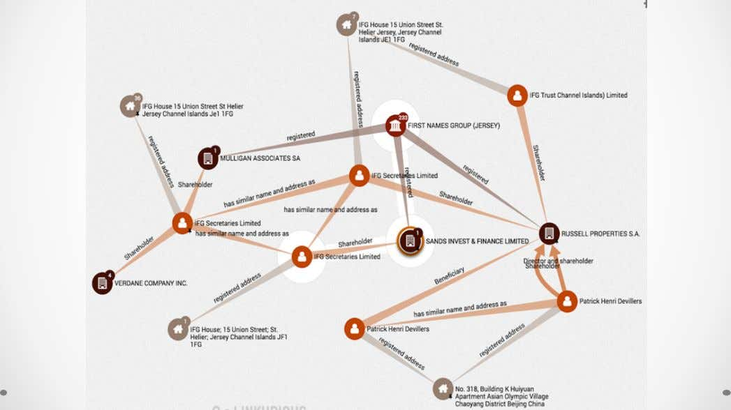 Property Graphs in the Panama Papers