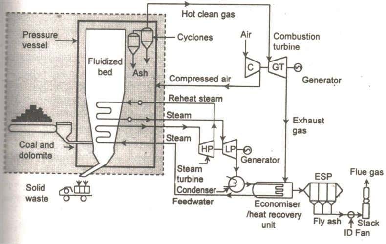 Fig6. Pressurized Fluidized Bed Boiler The advantages of PBFBC are as follows: i. There is