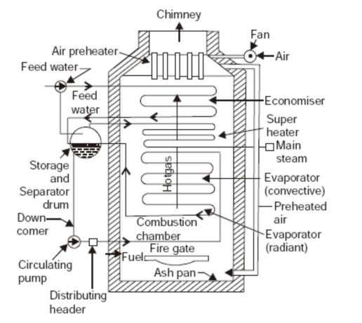 Fig.1 LA MONT BOILER 2. BENSON BOILER The main difficulty experienced in the La Mont