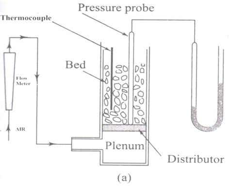 increased, the pressure drop across the bed is measured. Fig. 1: Measurement of U m f