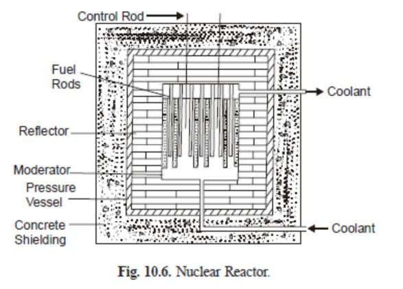 NUCLEAR FUEL Fuel of a nuclear reactor should be fissionable material which can be defined