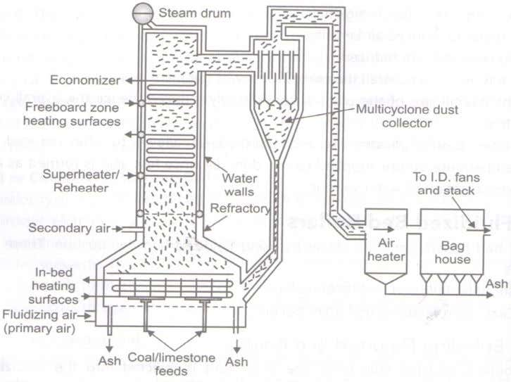 (TVA) project at Shawnee, USA, recently installed (1993). Fig. 4: An atmospheric bubbling fluid bed boiler