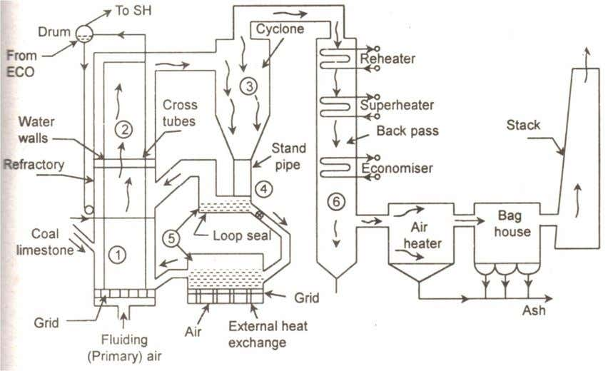 or electrostatic precipitator located further downstream. Fig. 5: An schematic of a Circulating Fluidized Bed Boiler