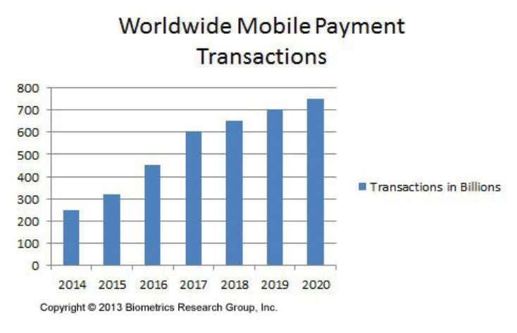 Staples to introduce a NFC-powered mobile payment service. Page 11 | Biometric Update Special Report |
