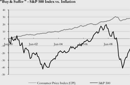 """Buy & Suffer "" - S&P 500 Index vs. Inflation 40 30 20 10 0"