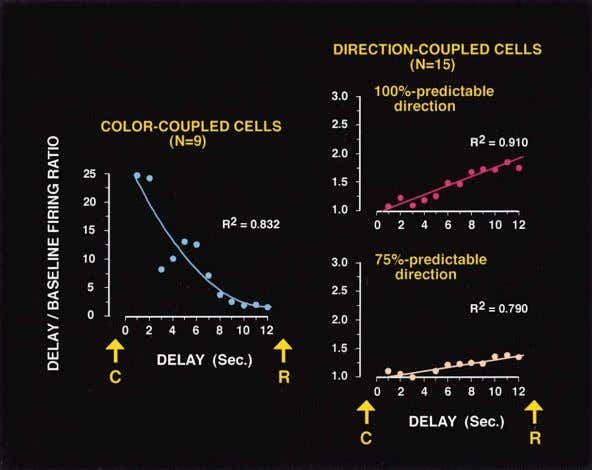 Neuron 326 Figure 6. Set Cells in PFC The monkey's task requires integration of two sequential