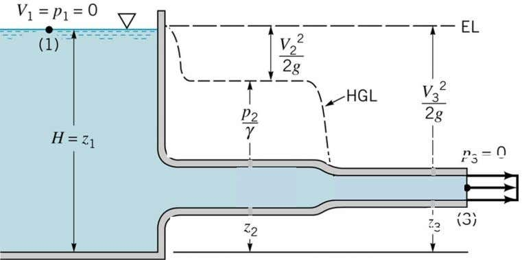 Energy Grade Line and Hydraulic Grade Line Sketch the EGL and HGL for the flow system