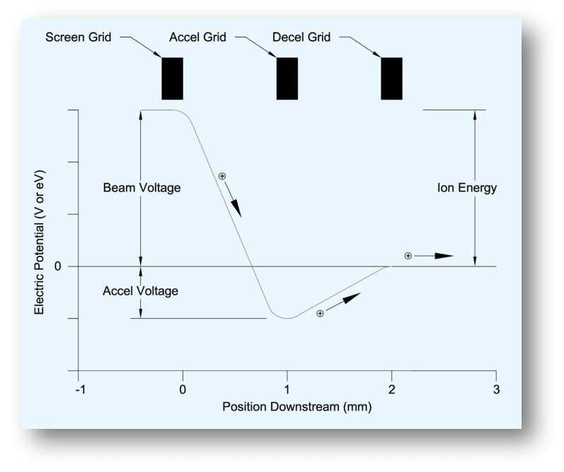 and for RF sources, is proportional to the applied RF power. Figure 3. Electrostatic potential gradient