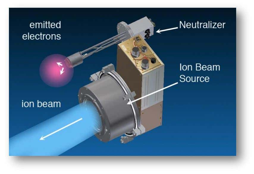 neutralizers include RF, hot-filament, and hollow cathode. Figure 4. Ion beam source with neutralizer. Ion Beam