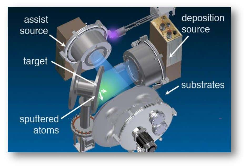 becomes an ion beam assisted deposition (IBAD) platform. Figure 5. Ion beam sputtering (IBS) system schematic.