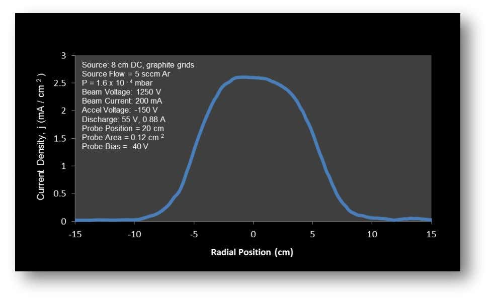 Figure 7. Current density variation with radial position. Once beam profile data are obtained, the