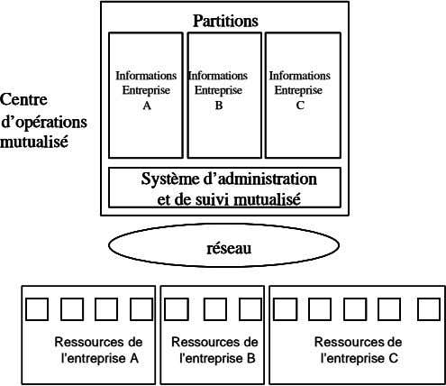 Partitions Partitions Partitions Partitions Informations Informations Informations Informations Informations