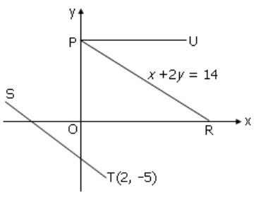 MN, (b) Find the x-intercept of the straight line MN. a) x = 5 2 b)
