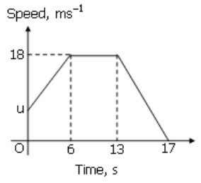 SPM Diagram 6 shows the speed-time graph of a particle for a period of 17s. a)