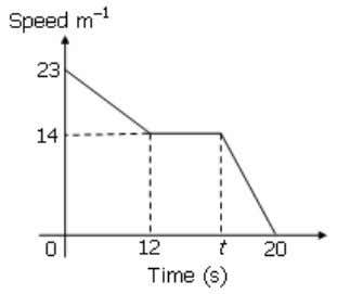 SPM Diagram 4 shows the speed –time graph for a) 14
