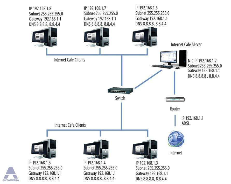 access points and routers on local network in order to control Client computers from Cafe Server