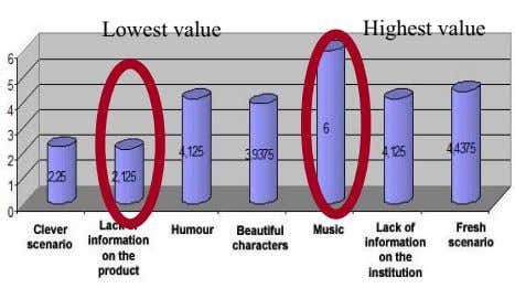 Lowest value Highest value