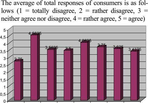 The average of total responses of consumers is as fol- lows (1 = totally disagree,