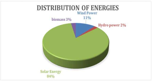 Science and Research Technology ISSN No:-2456-2165 Fig 2:- Distribution of energies in India during 2013-18 The