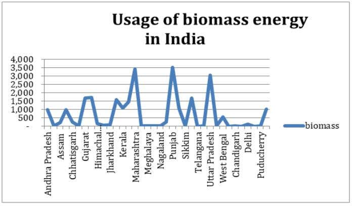 The data is of five years of states and union territories. Fig 4:- Usage of Biomass