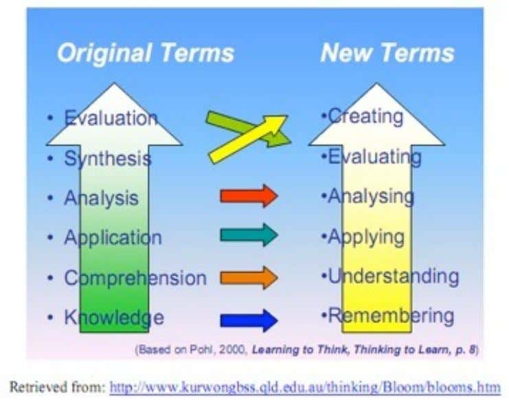 Building on the Giants Bloom Anderson and Krathwol Emphasis on Cognitive Processes in Learning and in