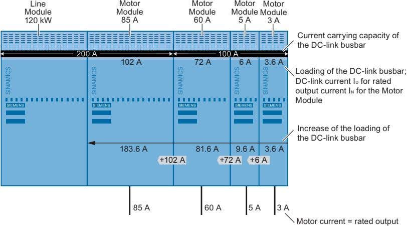 carr ying capacity of the DC link busbar to a Line Module. Figure 2-9 Regular construction;