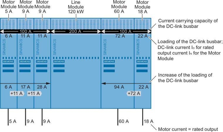 of the DC link busbar to a Line Module with center infeed. Figure 2-10 Infeed from
