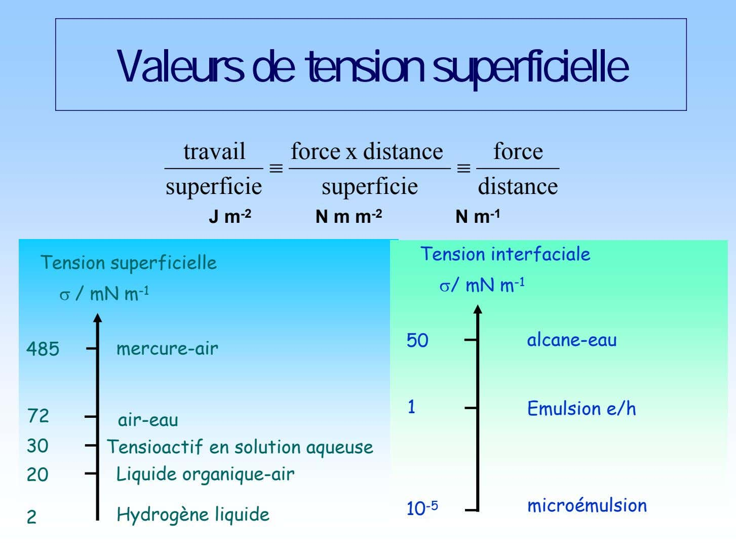 Valeurs de tension superficielle travail force x distance force   superficie superficie distance J