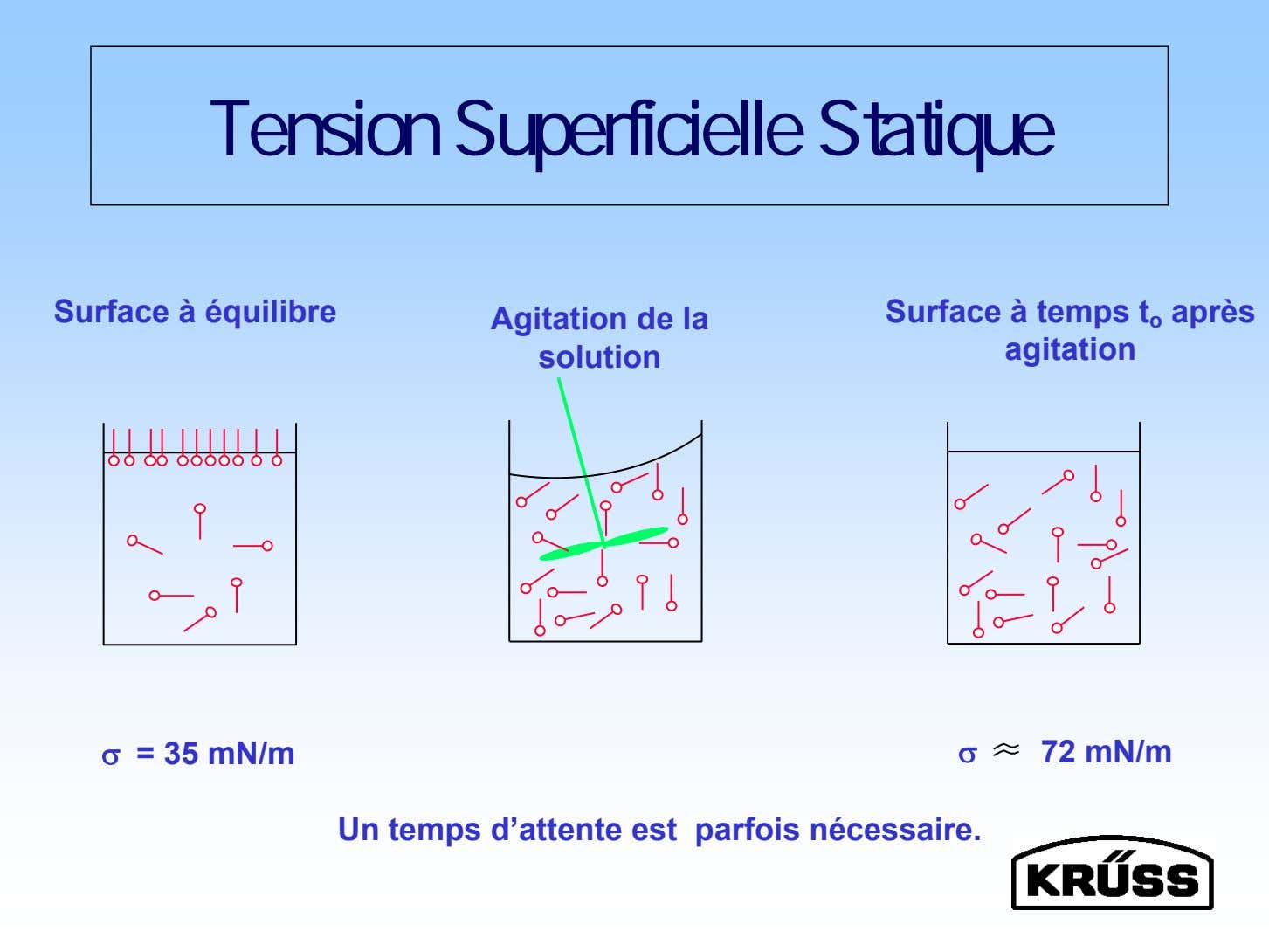 Tension Superficielle Statique Surface à équilibre Agitation de la solution Surface à temps t o