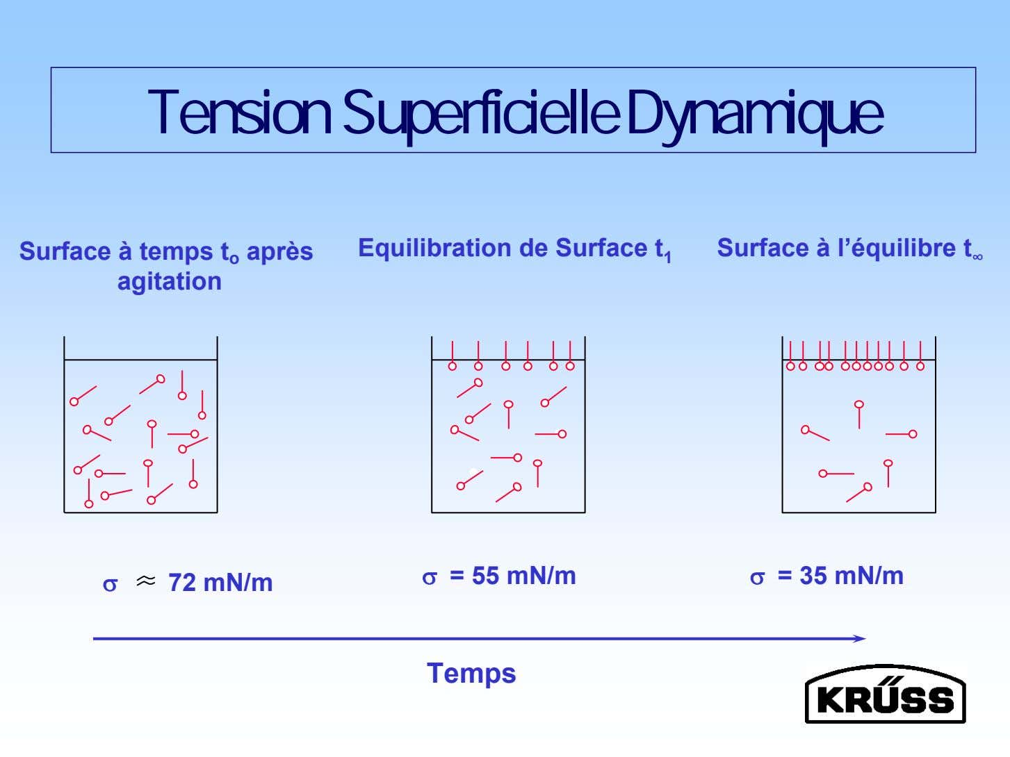 Tension Superficielle Dynamique Surface à temps t o après agitation Equilibration de Surface t 1