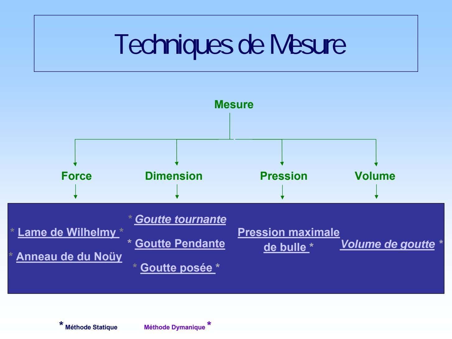 Techniques de Mesure Mesure Force Dimension Pression Volume * Goutte tournante * Lame de Wilhelmy