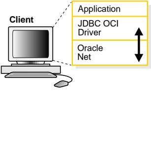 Application Client JDBC OCI Driver Oracle Net