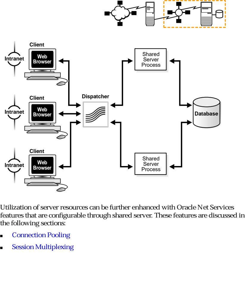 Client Shared Web Intranet Server Browser Process Dispatcher Client Web Intranet Browser Database Client