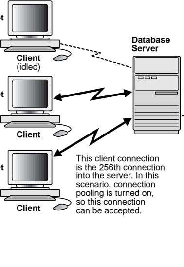 Database Server Client (idled) Client Client This client connection is the 256th connection into the
