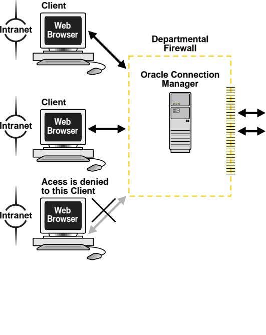 Client Web Intranet Browser Departmental Firewall Oracle Connection Manager Client Web Intranet Browser Acess