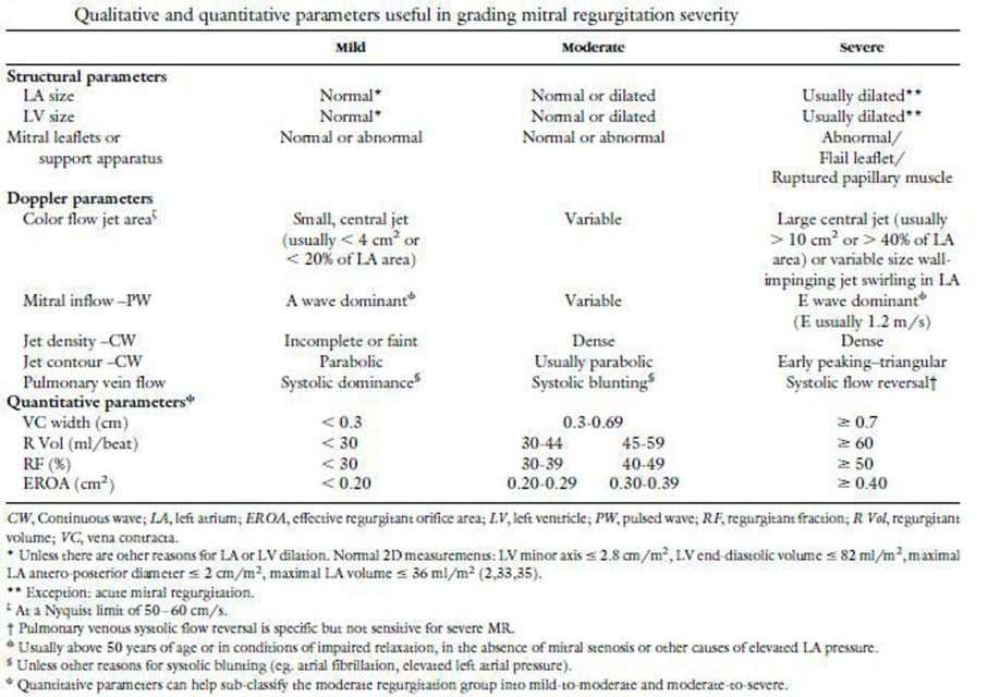 useful in grading mitral regurgitation severity (Table#5). Table 5. Qualitative and quantitative paramete rs useful in