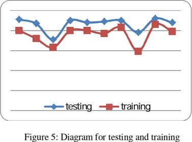 testing training Figure 5: Diagram for testing and training