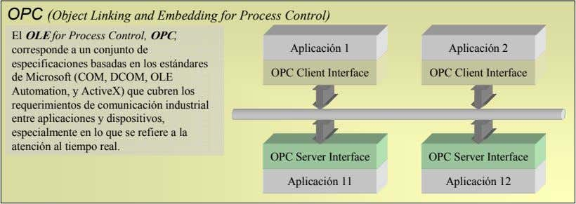 OPC (Object Linking and Embedding for Process Control) El OLE for Process Control, OPC, corresponde