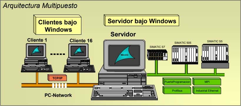 Arquitectura Multipuesto Clientes bajo Servidor bajo Windows Windows Servidor Cliente 1 Cliente 16 SIMATIC S5