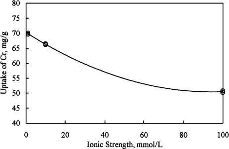 that protons of alginate's free functional group are Fig. 4. Effect of ionic strength on the