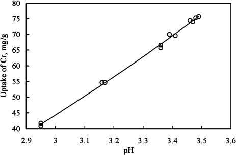 occurred during the uptake; equilibrium pH was always lower Fig. 5. Effect of equilibrium pH on