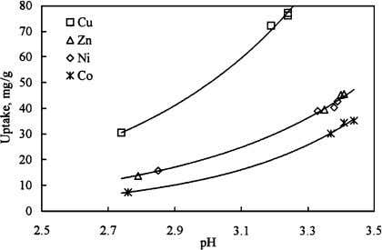 Fig. 5. Effect of equilibrium pH on the uptake of chromium. Fig. 6. Uptake of divalent