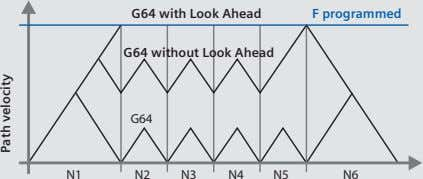 G64 with Look Ahead F programmed G64 without Look Ahead G64 N1 N2 N3 N4