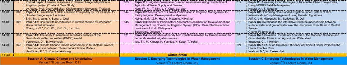 13.00 - Invited paper: Farmers' responses to climate change adaptation in irrigation project (Thailand Case